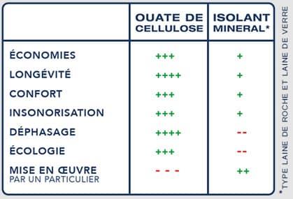énergie dispositif isolation 1 euro cellulose